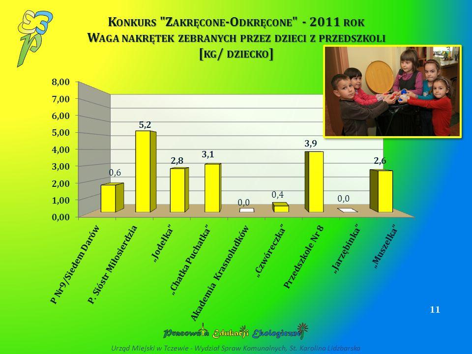 Konkurs Zakręcone-Odkręcone - 2011 rok Waga nakrętek zebranych przez dzieci z przedszkoli [kg/ dziecko]